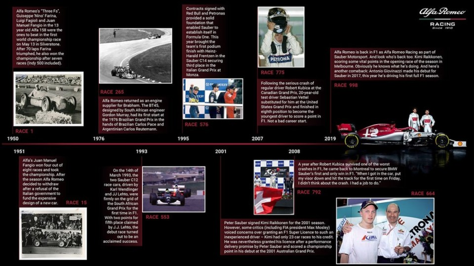 190411_Alfa-Romeo-Racing _Timeline