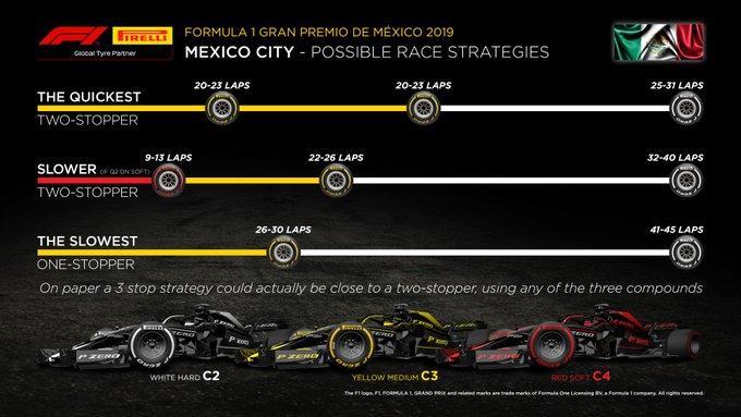strategia pirelli mex