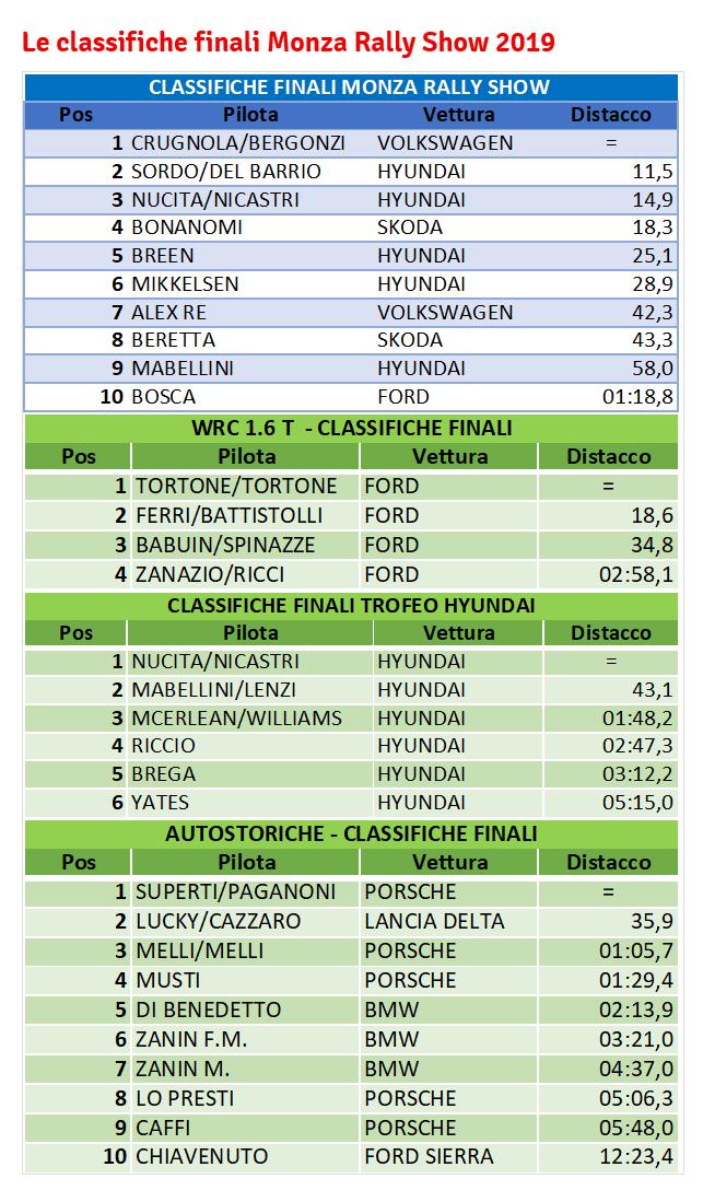 classifiche monza rally show