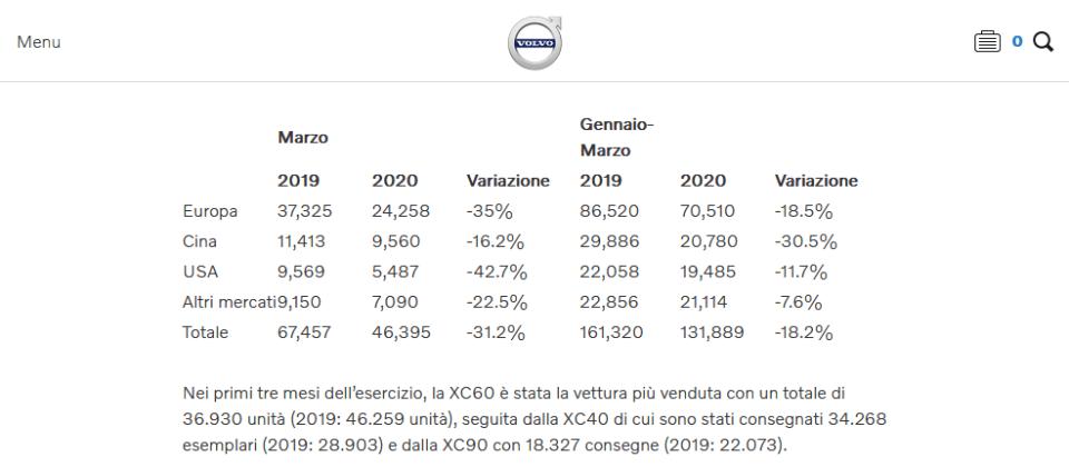 Screenshot_2020-04-07 Volvo Cars annuncia i risultati di vendita a livello globale per il primo trimestre 2020