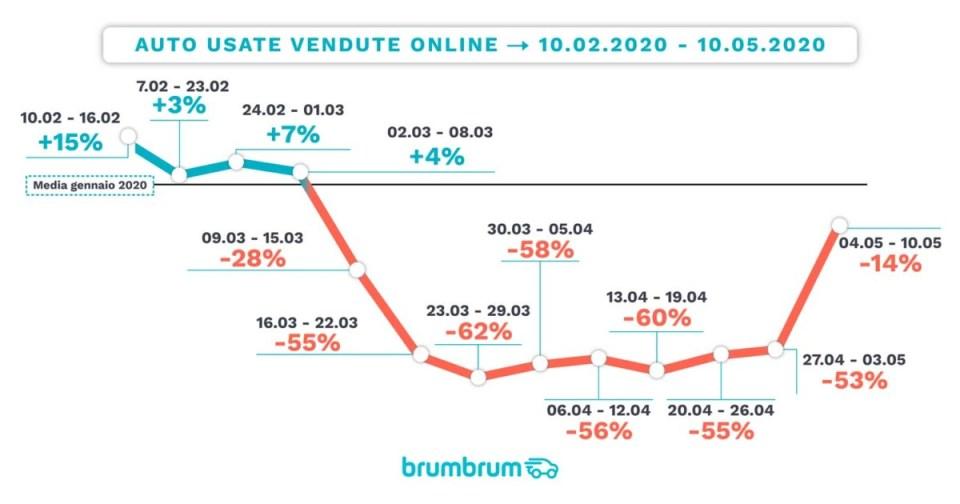 brumbrum 1 – Mercato uato usate online coronavirus