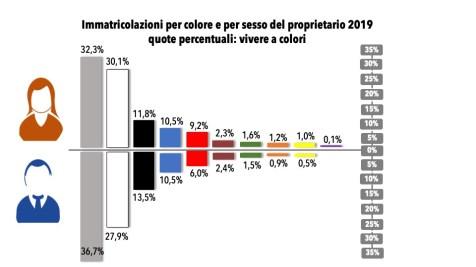 5.ColoriperGenere