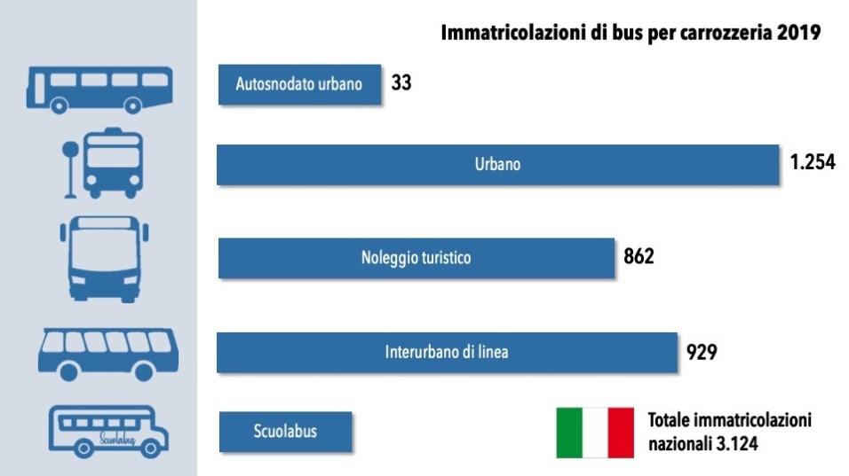 9.Bus