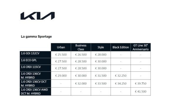 prezzi gamma sportage