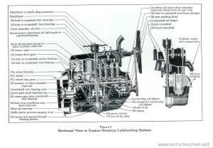 » Ford Model A Engine Specifications » Motor Mayhem