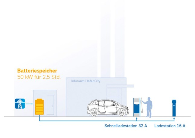 "© BMW Group / BMW i Batterien als ""Second Life Batteries"""