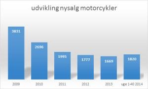 mc salg okt 2014 graf