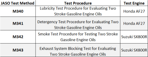 Figure 2: JASO M345:2003 test methods and test engines