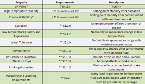 Table 3: Brake Fluid Performance Requirements