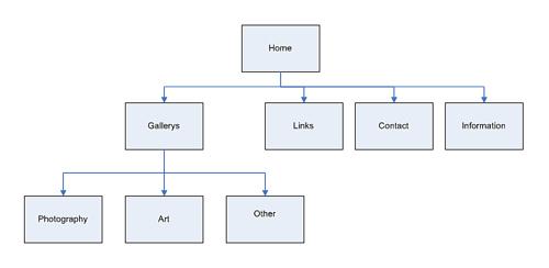 خريطة الموقع فى تصميم مواقع الويب