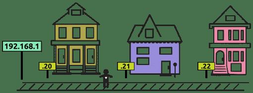 الشارع 192.168.1