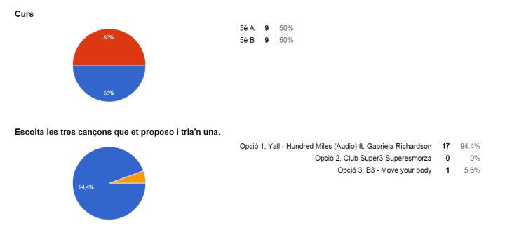 resultat-enquesta