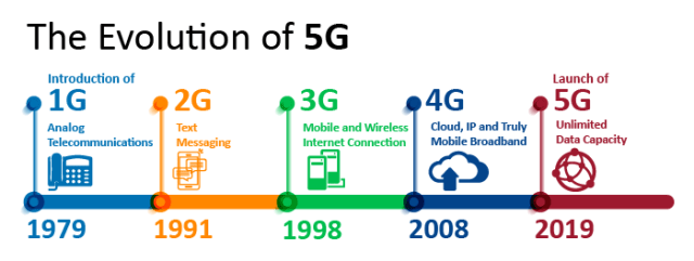 History before 5G infographic