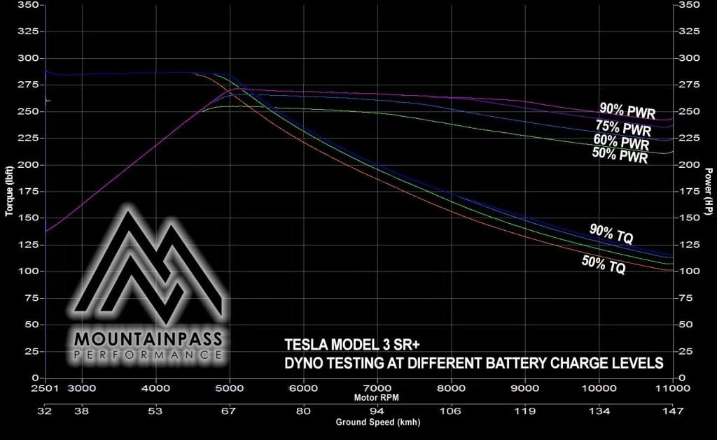 Tesla-Model-3-SR-SOC-Dyno-Test.jpg