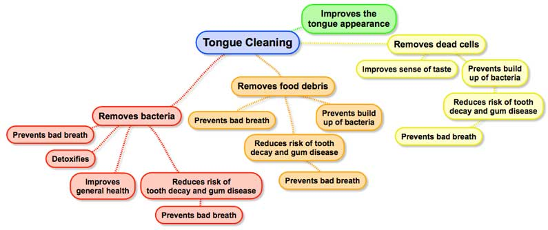 benefits of tongue cleaning