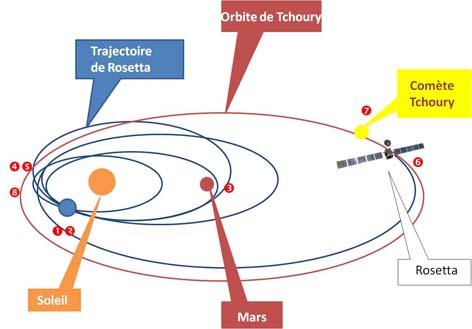 Rosetta, le magnifique exploit européen - Mouvement Européen France Paris