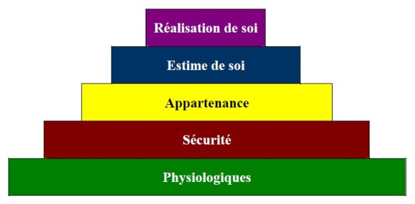 Pyramide des besoins 5 jours