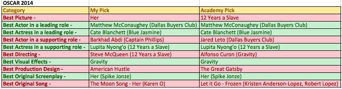 Academy Award Winners 2014
