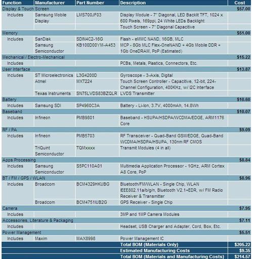 Samsung Galaxy Tab - precio componentes