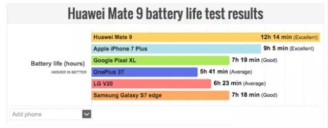 batería smartphones