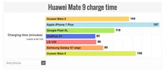 carga batería smartphones