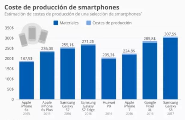 coste fabricación samsung galaxy s8 y iphone 7
