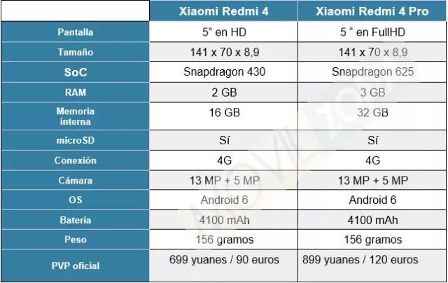 Comparativa de Xiaomi
