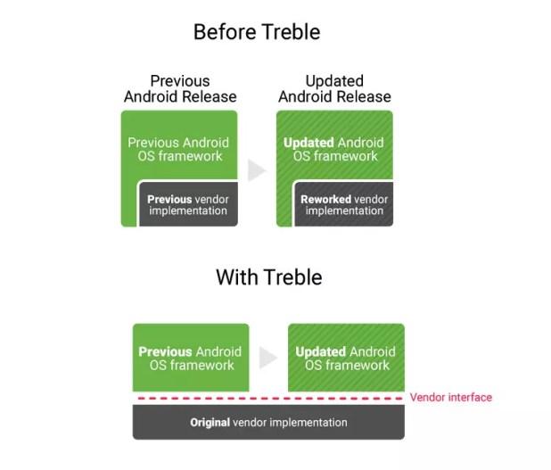 Implementación de Treble en Android O para acelerar las actualizaciones