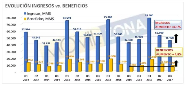 Ingresos y beneficios de Apple en Q3 de 2017