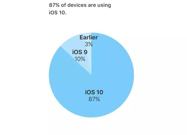 tasa de adopción de iOS 10