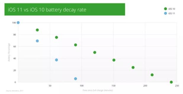 Estadísticas de autonomía de iPhone con iOS 11 respecto a iOS 10