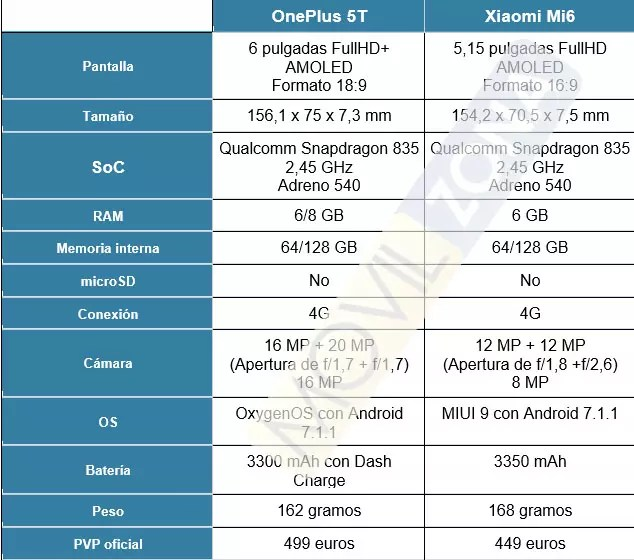 OnePlus 5T vs Xiaomi℗ Mi6
