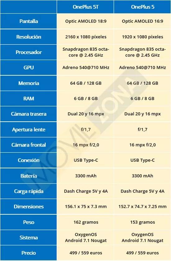 Comparativa OnePlus℗ 5T VS OnePlus℗ 5