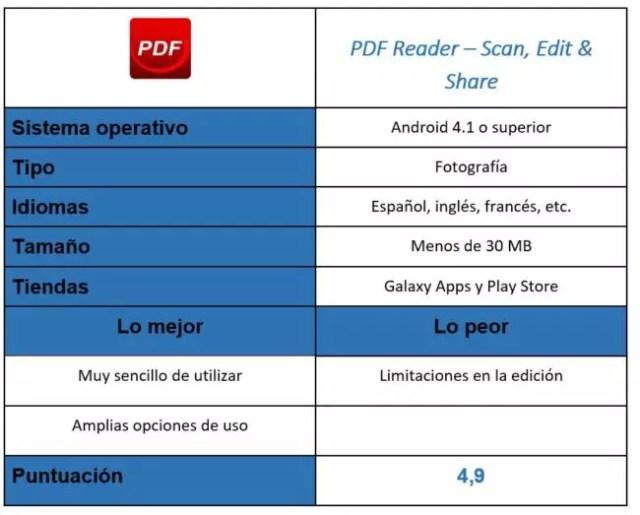 PDF Reader – Scan, Edit & Share