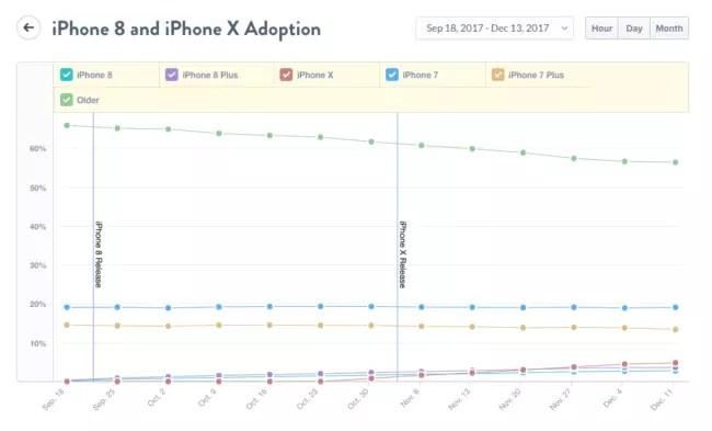 Porcentaje de usuarios de iPhone