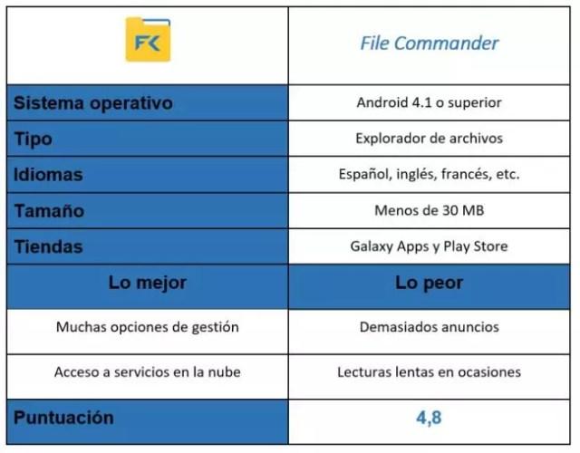 Tabla de la app File Commander