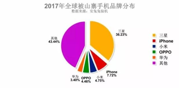 móviles más clonados en 2017