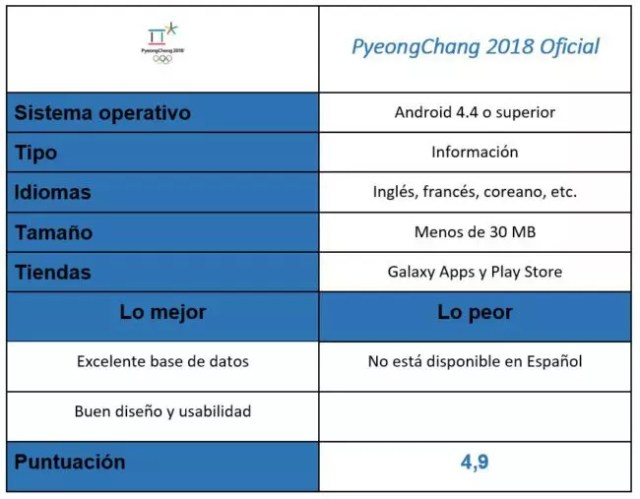 tabla de PyeongChang 2018 Official