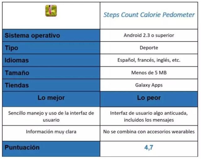 tabla de Steps Count Calorie Pedometer
