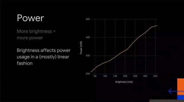 Estadística gráfica sobre la relacion del consumo de energía de una pantalla con el nivel de brillo