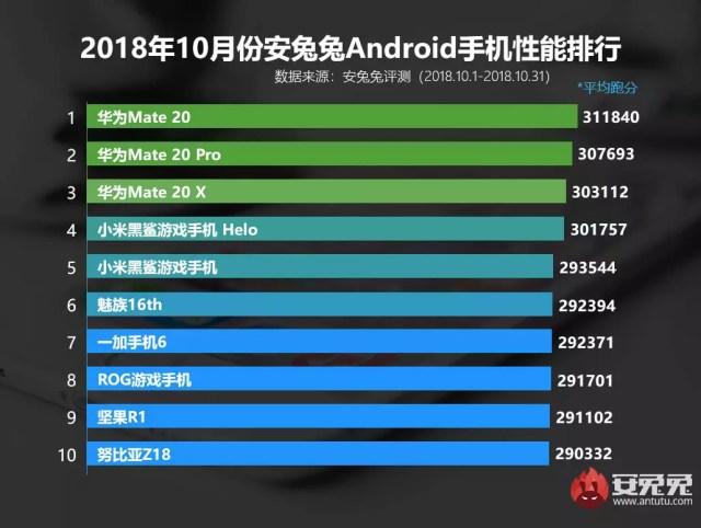 Mejores smartphones chinos AnTuTu