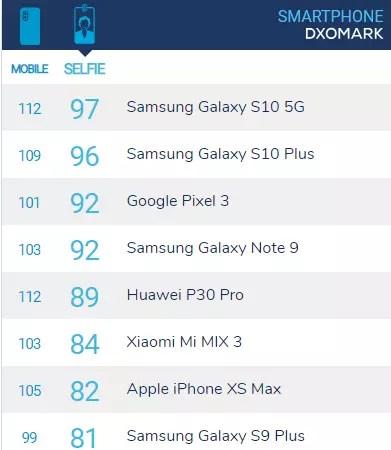 dxomark selfie ranking