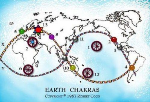 ¿Cuales son los chakras de la tierra?