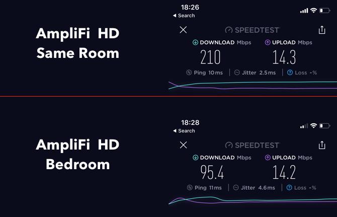 AmpliFi HD: le meilleur système Wi-Fi domestique du marché Speedtest AmpliFi