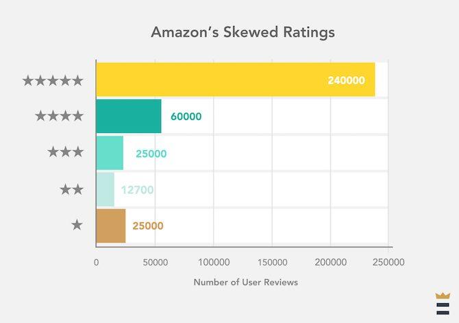 Amazon Fake Reviews Bewertungen voreingenommene Bewertungen