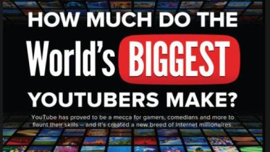 Photo of Combien gagnent les plus grandes stars YouTube du monde?