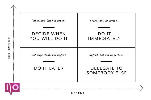Eisenhower Matrix Prioriser les tâches Urgent Important