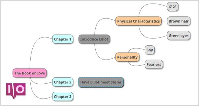 carte mentale de l'auteur