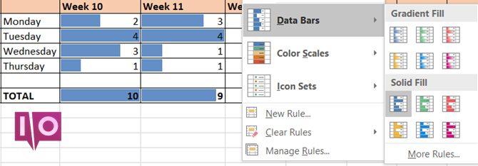 Formatage conditionnel Excel - Heures de travail