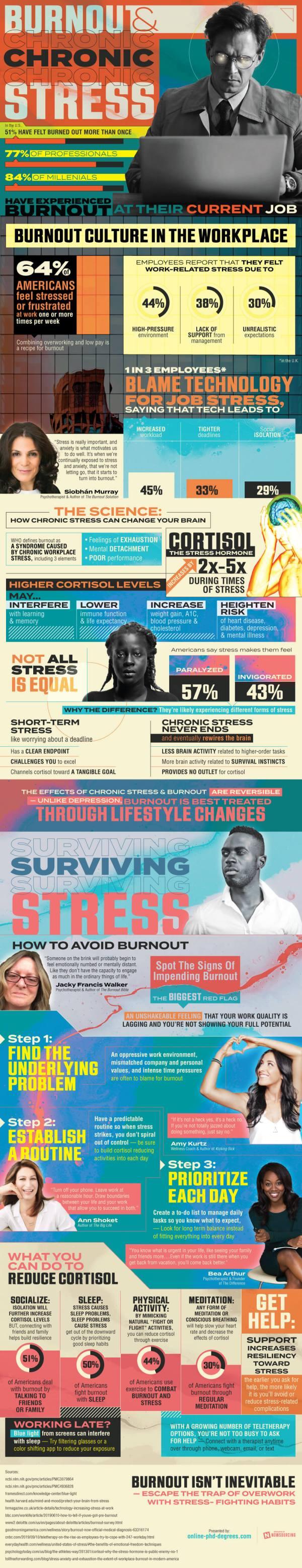 Burnout et stress toxique